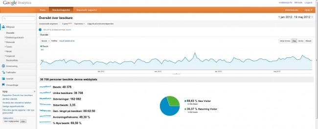 Internetmarknadsföring ger effekt med Google Analytics